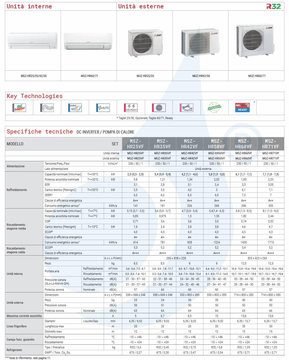 Klimaanlagen Mitsubishi Mono Split 12 Btu Weiß MUZ-HR35VF