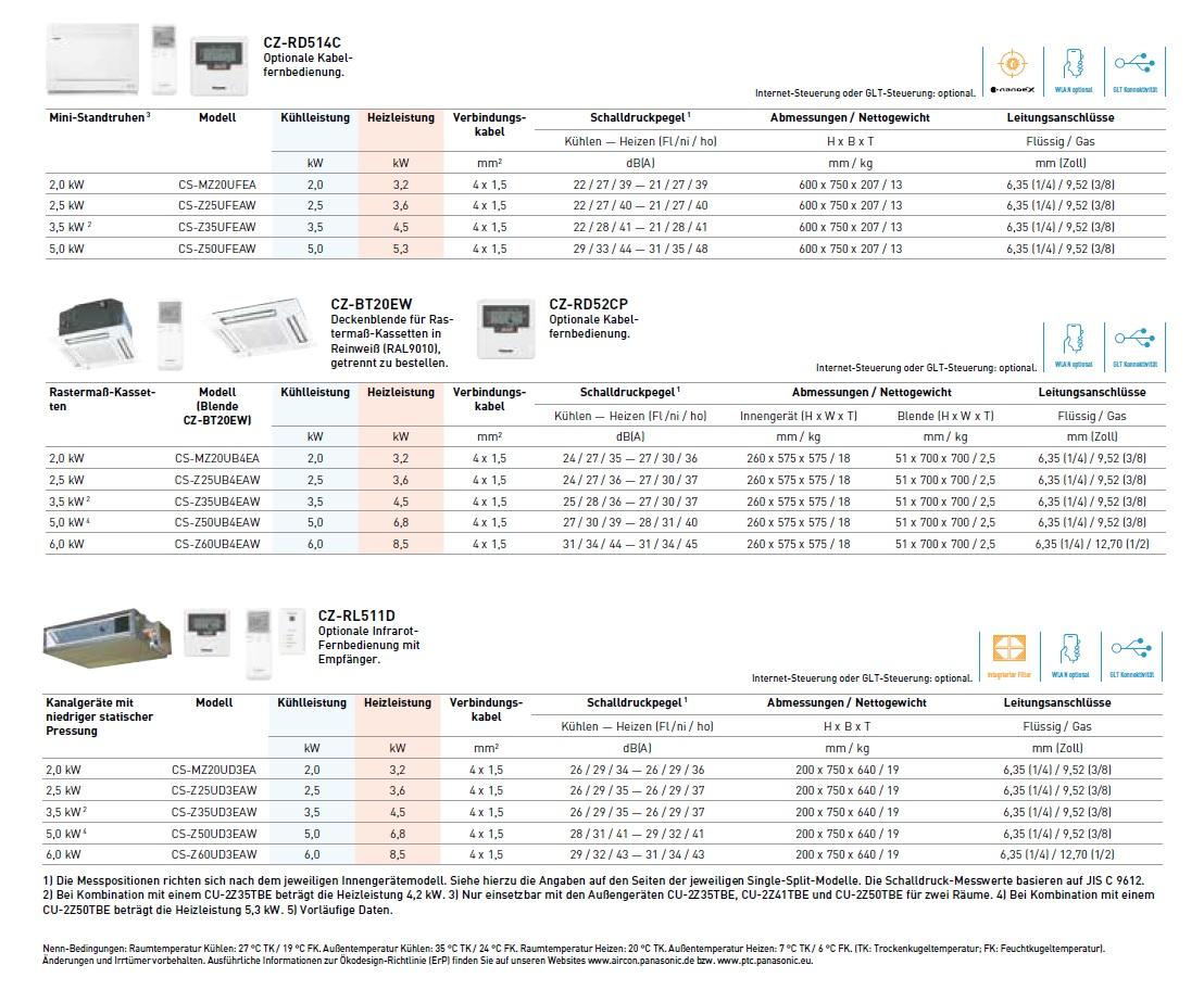 Klimaanlagen Panasonic Trio Split 9+9+12 Btu Ducted CU-3Z52TBE
