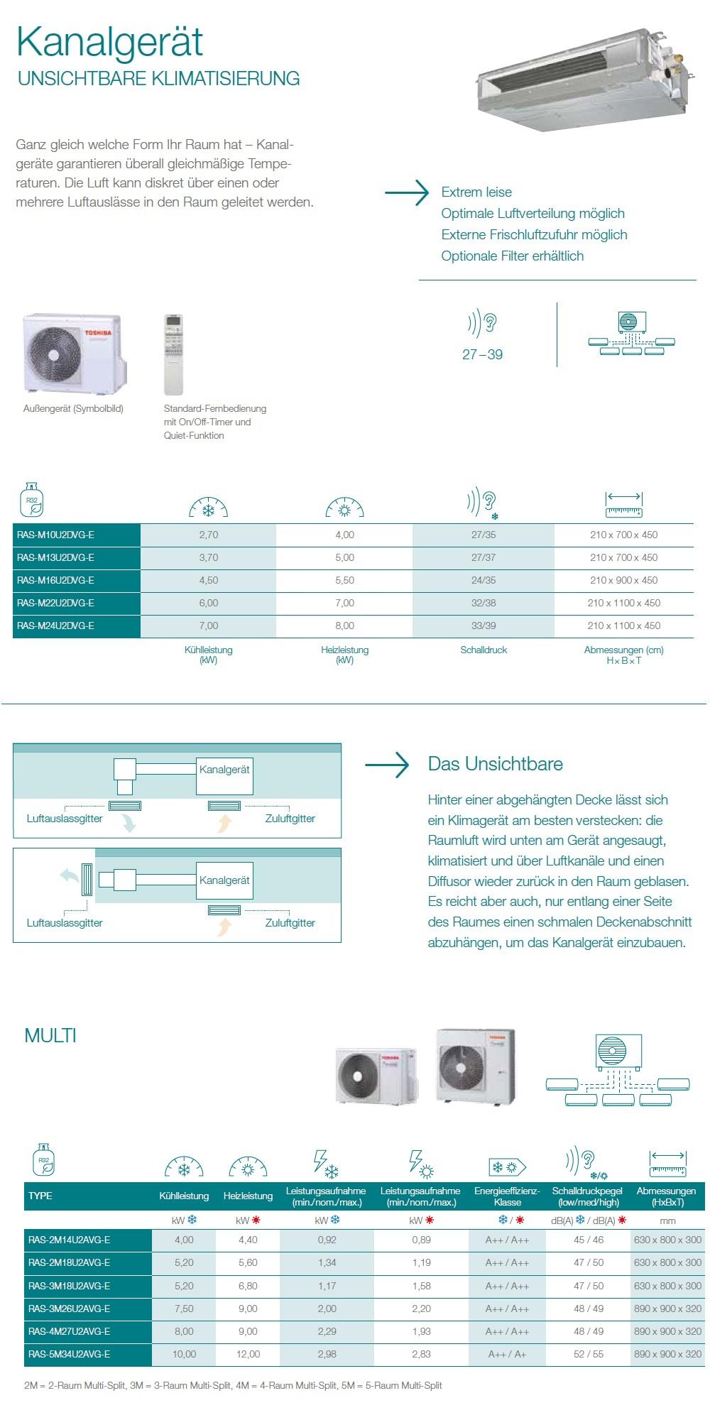 Klimaanlagen Toshiba Trio Split 7+7+15 Kanal Slim RAS-3M18U2AVG-E